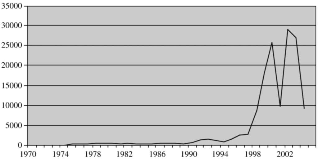 IDE en Irlande entre 1970 et 2006, en Millions de dollars
