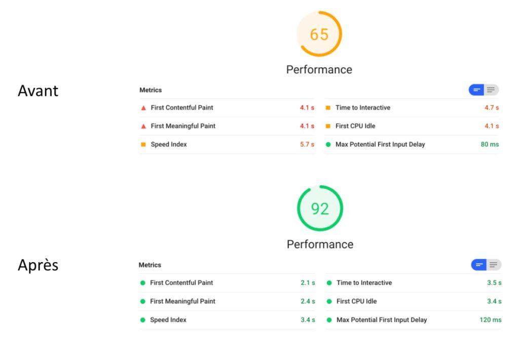 Les résultats de Lighthouse avant et après optimisation de WordPress avec Autoptimize.