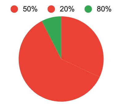 7.6% seulement savent que 80% des enfants d'un an dans le monde sont vaccinés contre au moins une maladie.