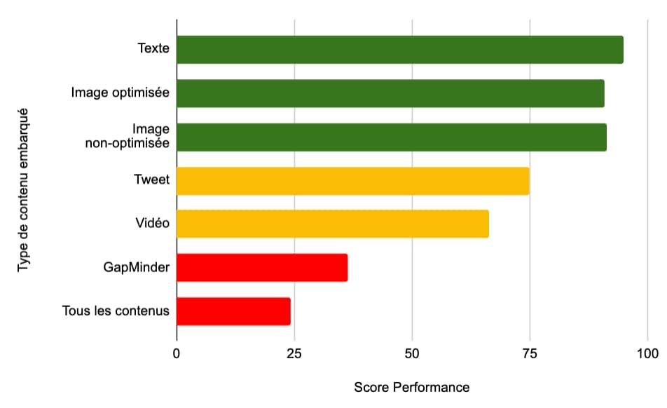 Score de performance Lighthouse en fonction du type de contenu embarqué dans la page.