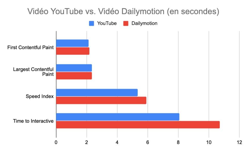 Mesures dans Lighthouse pour YouTube et Dailymotion