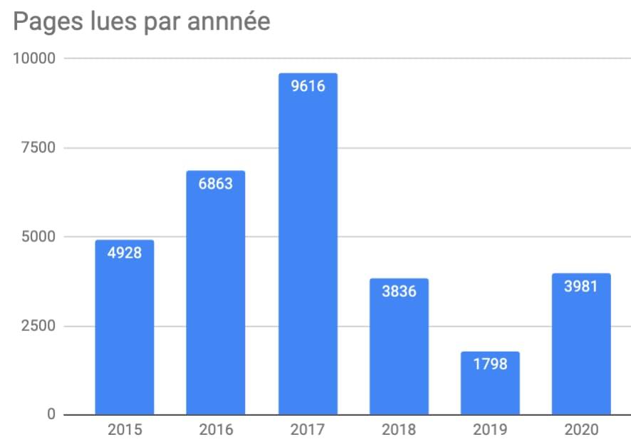 Graphique montrant le nombre de pages lues par année depuis 2015